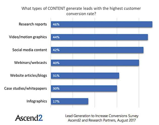 What types of content generate leads