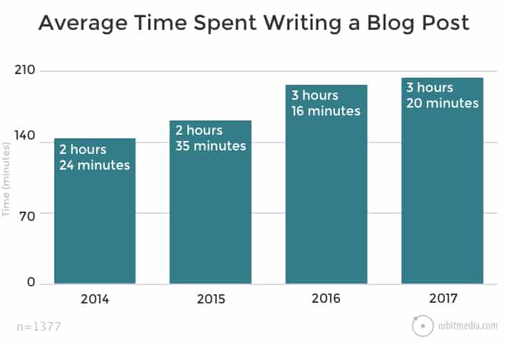 Average time spent writing