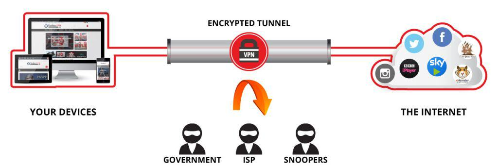 Choosing a VPN