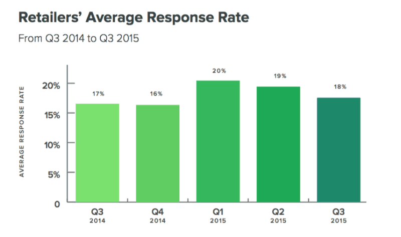 Sprout Response Rate