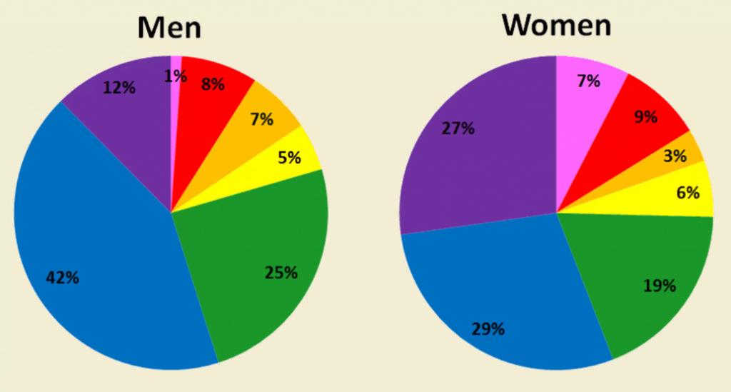 gender color preferences