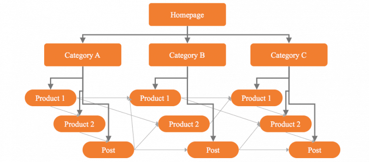 Use inner links to structure your site like a pyramid