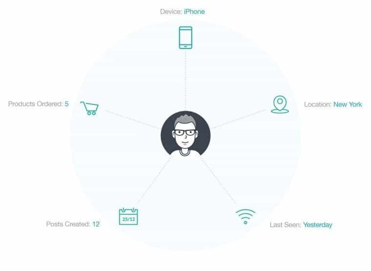 Users Insights plugin