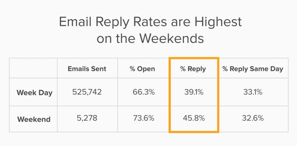 Email reply rates
