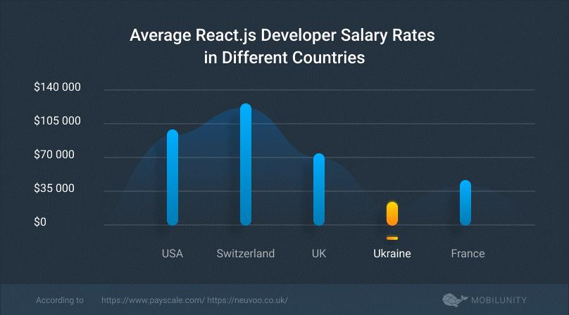 React.js dev average salary