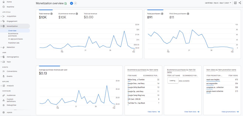 Google Analytics 4 monetization section